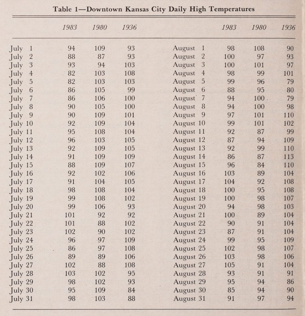 Chart showing the year, dates, and temperature