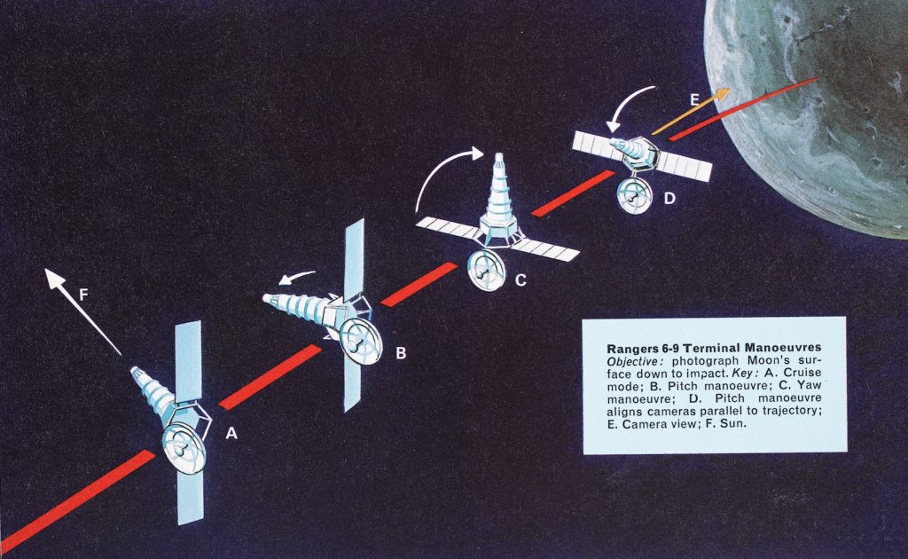 Image of Ranger flight profile on approach to the Moon.