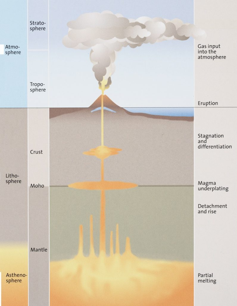 Illustration of lava building up and erupting through Earth's surface